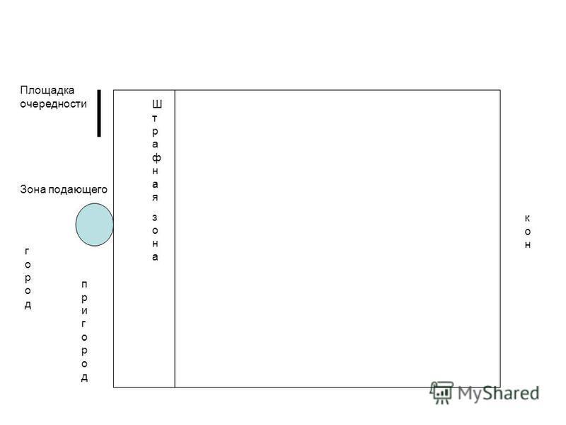 ШтрафнаязонаШтрафнаязона городгород конкон Зона подающего Площадка очередности пригородпригород