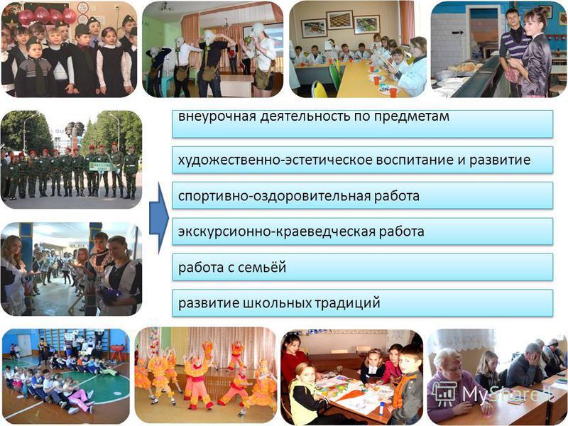 художественно-эстетическое воспитание и развитие внеурочная деятельность по предметам спортивно-оздоровительная работа развитие школьных традиций экскурсионно-краеведческая работа работа с семьёй