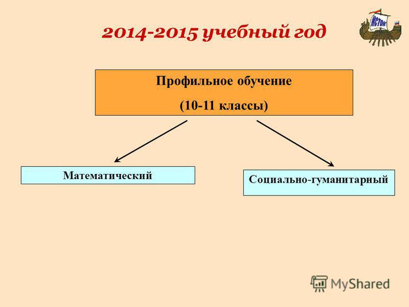 2014-2015 учебный год Профильное обучение (10-11 классы) Математический Социально-гуманитарный