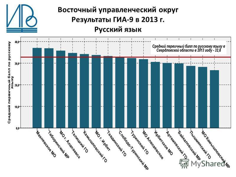 Восточный управленческий округ Результаты ГИА-9 в 2013 г. Русский язык