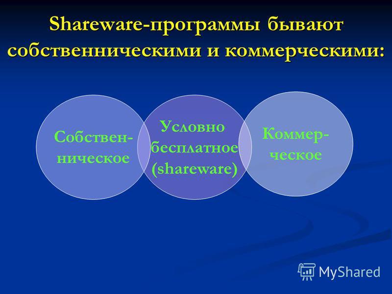 Shareware-программы бывают собственническими и коммерческими: Условно бесплатное (shareware) Коммер- ческое Собствен- ническое