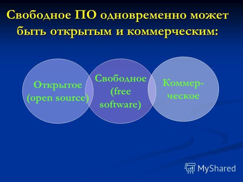 Свободное ПО одновременно может быть открытым и коммерческим: Свободное (free software) Коммер- ческое Открытое (open source)