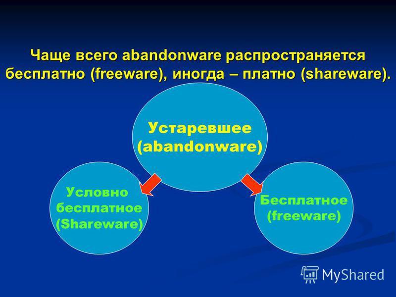 Условно бесплатное (Shareware) Чаще всего abandonware распространяется бесплатно (freeware), иногда – платно (shareware). Бесплатное (freeware) Устаревшее (abandonware)