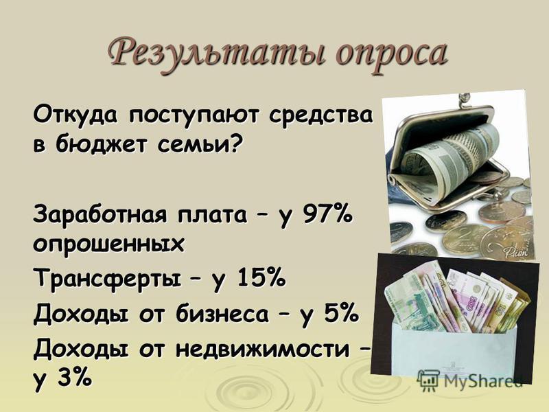 Результаты опроса Откуда поступают средства в бюджет семьи? Заработная плата – у 97% опрошенных Трансферты – у 15% Доходы от бизнеса – у 5% Доходы от недвижимости – у 3%
