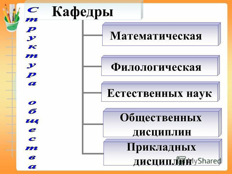 Кафедры Филологическая Естественных наук Математическая Общественных дисциплин дисциплин Прикладных