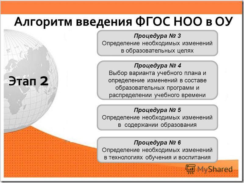 Процедура 3 Определение необходимых изменений в образовательных целях Процедура 4 Выбор варианта учебного плана и определение изменений в составе образовательных программ и распределении учебного времени Процедура 5 Определение необходимых изменений