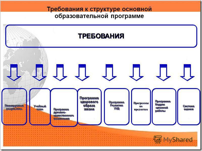 5 Требования к структуре основной образовательной программе ТРЕБОВАНИЯ Планируемыерезультаты Планируемыерезультаты Программаздоровогообразажизни ПрограммаздоровогообразажизниУчебныйплан УчебныйпланПрограмма РазвитияУУДПрограмма РазвитияУУДПрограммаду