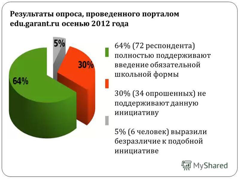 64% (72 респондента ) полностью поддерживают введение обязательной школьной формы 30% (34 опрошенных ) не поддерживают данную инициативу 5% (6 человек ) выразили безразличие к подобной инициативе Результаты опроса, проведенного порталом edu.garant.ru