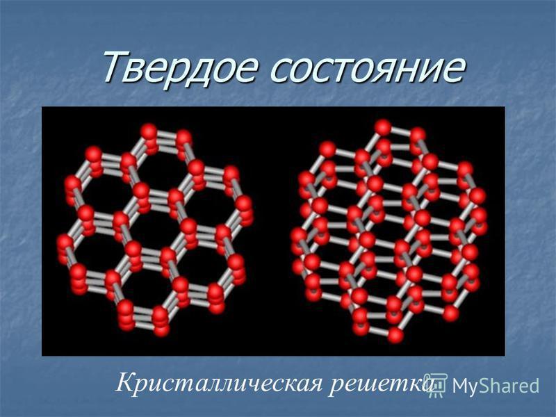 ЖИДКОСТЬ Твёрдое телоГАЗ кристаллизация плавление парообразование конденсация сублимация десублимация