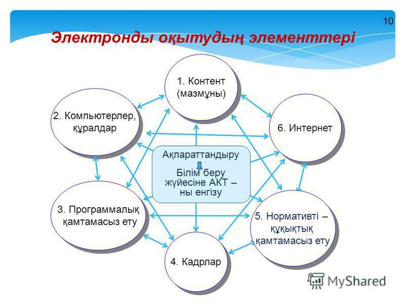 2. Компьютерлер, құралдар 2. Компьютерлер, құралдар 6. Интернет 3. Программалық қамтамасыз ету 3. Программалық қамтамасыз ету 4. Кадрлар 1. Контент (мазмұны) 1. Контент (мазмұны) Электронды оқытудың элементтері 5. Нормативті – құқықтық қамтамасыз ету