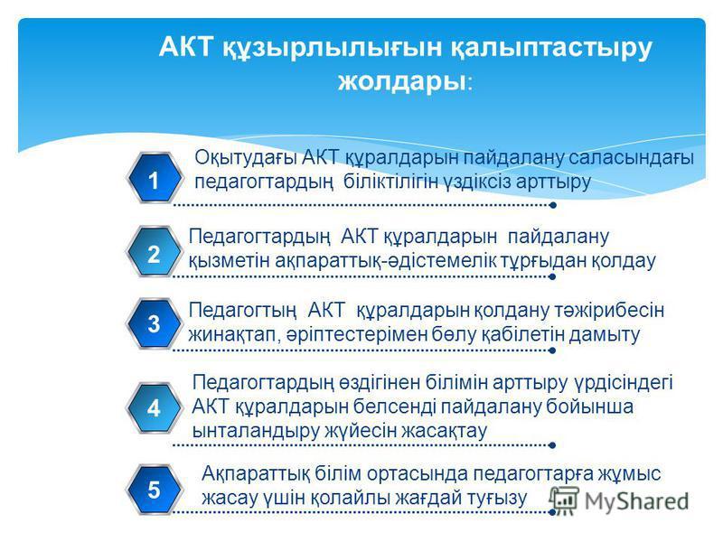АКТ құзырлылығын қалыптастыру жолдары : Оқытудағы АКТ құралдарын пайдалану саласындағы педагогтардың біліктілігін үздіксіз арттыру 1 Педагогтардың АКТ құралдарын пайдалану қызметін ақпараттық-әдістемелік тұрғыдан қолдау 2 3 Педагогтың АКТ құралдарын