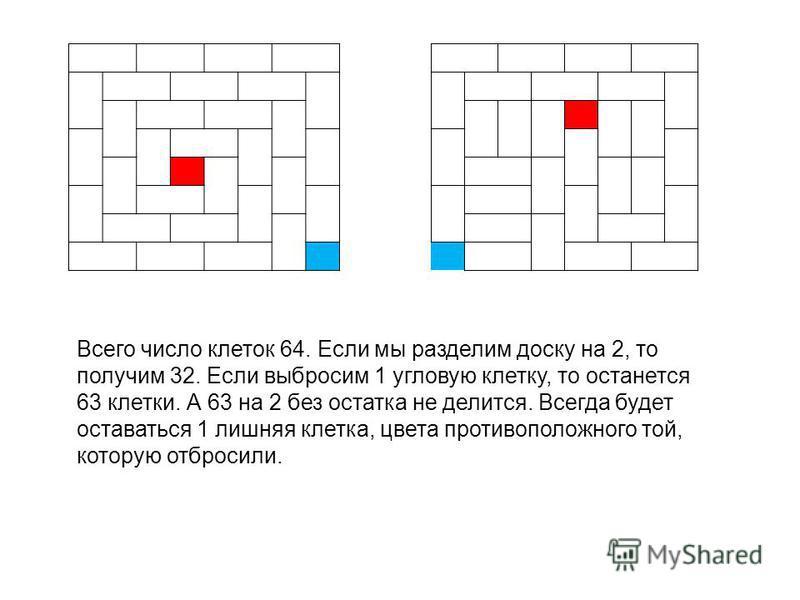 Всего число клеток 64. Если мы разделим доску на 2, то получим 32. Если выбросим 1 угловую клетку, то останется 63 клетки. А 63 на 2 без остатка не делится. Всегда будет оставаться 1 лишняя клетка, цвета противоположного той, которую отбросили.