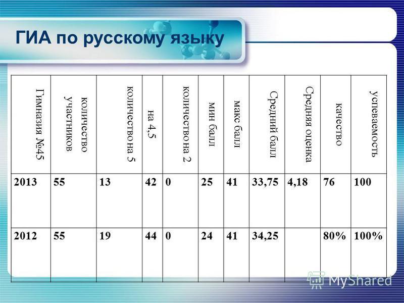 ГИА по русскому языку Гимназия 45 количество участников количество на 5 на 4,5 количество на 2 мин балл макс балл Средний балл Средняя оценка качество успеваемость 20135513420254133,754,1876100 20125519440244134,2580%100%