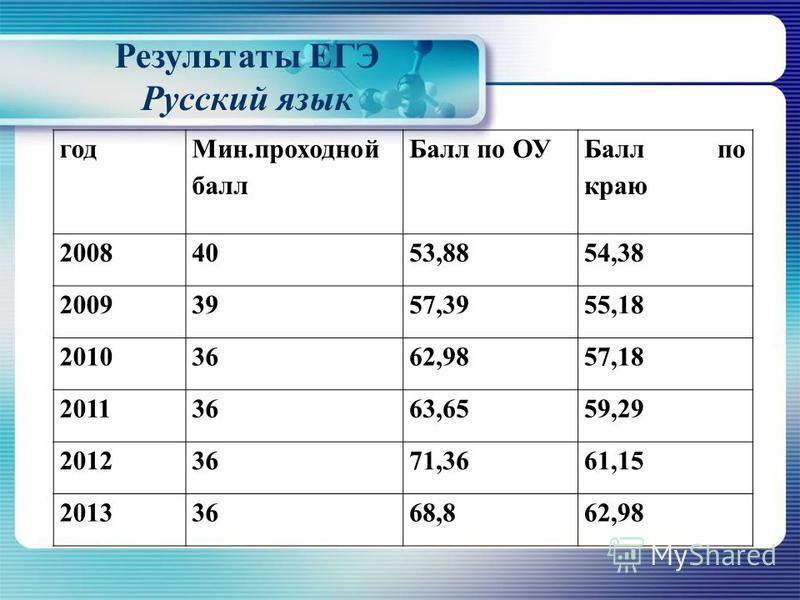 Результаты ЕГЭ Русский язык год Мин.проходной балл Балл по ОУ Балл по краю 20084053,8854,38 20093957,3955,18 20103662,9857,18 20113663,6559,29 20123671,3661,15 20133668,862,98