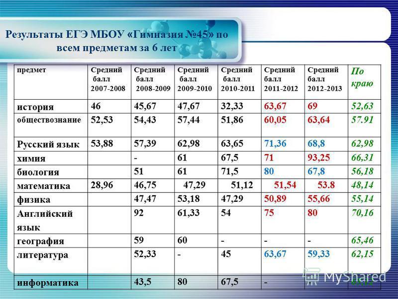 Результаты ЕГЭ МБОУ « Гимназия 45 » по всем предметам за 6 лет предмет Средний балл 2007-2008 Средний балл 2008-2009 Средний балл 2009-2010 Средний балл 2010-2011 Средний балл 2011-2012 Средний балл 2012-2013 По краю история 4645,6747,6732,3363,67695