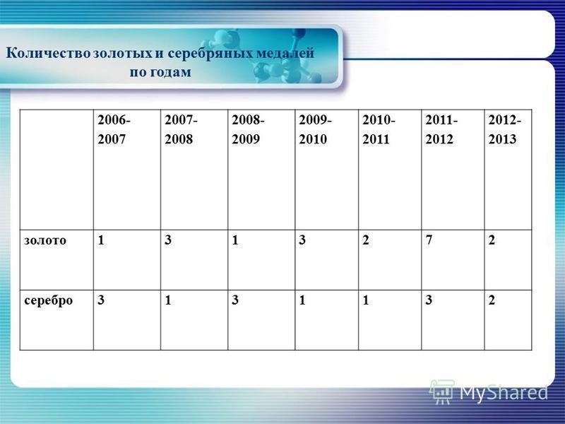 Количество золотых и серебряных медалей по годам 2006- 2007 2007- 2008 2008- 2009 2009- 2010 2010- 2011 2011- 2012 2012- 2013 золото 1313272 серебро 3131132