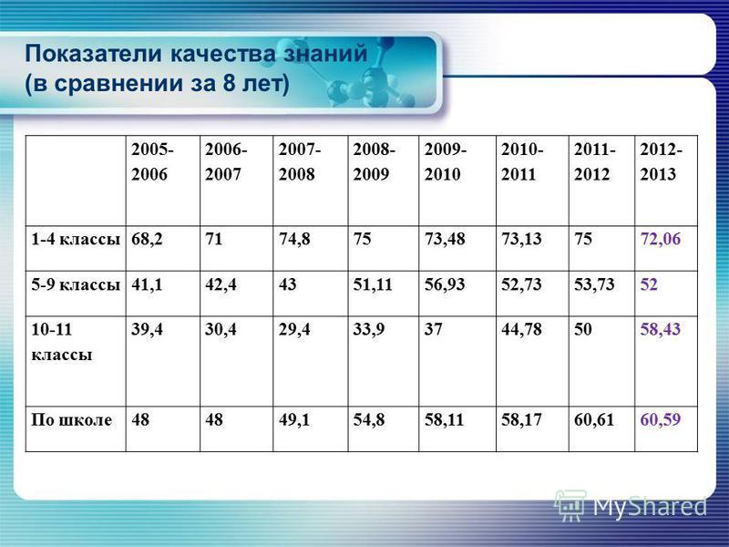 Показатели качества знаний (в сравнении за 8 лет) 2005- 2006 2006- 2007 2007- 2008 2008- 2009 2009- 2010 2010- 2011 2011- 2012 2012- 2013 1-4 классы 68,27174,87573,4873,137572,06 5-9 классы 41,142,44351,1156,9352,7353,7352 10-11 классы 39,430,429,433