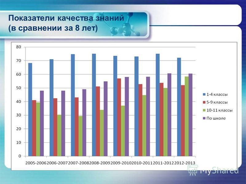 Показатели качества знаний (в сравнении за 8 лет)