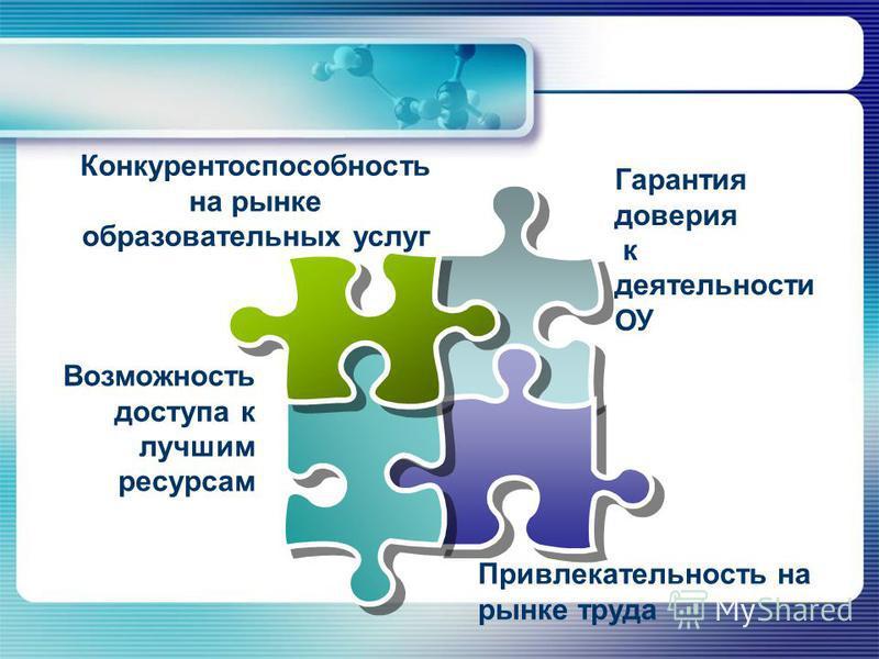 Гарантия доверия к деятельности ОУ Возможность доступа к лучшим ресурсам Конкурентоспособность на рынке образовательных услуг Привлекательность на рынке труда