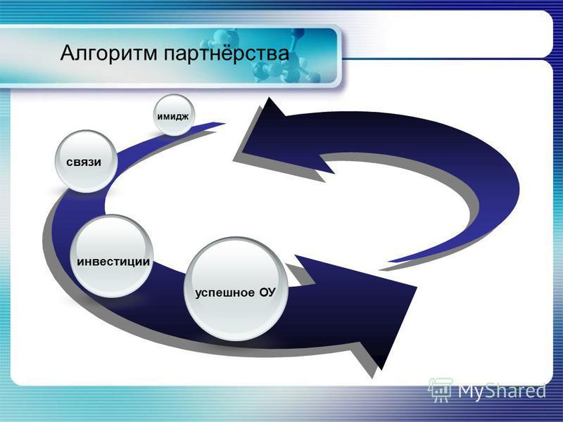 Алгоритм партнёрства имидж связи инвестиции успешное ОУ