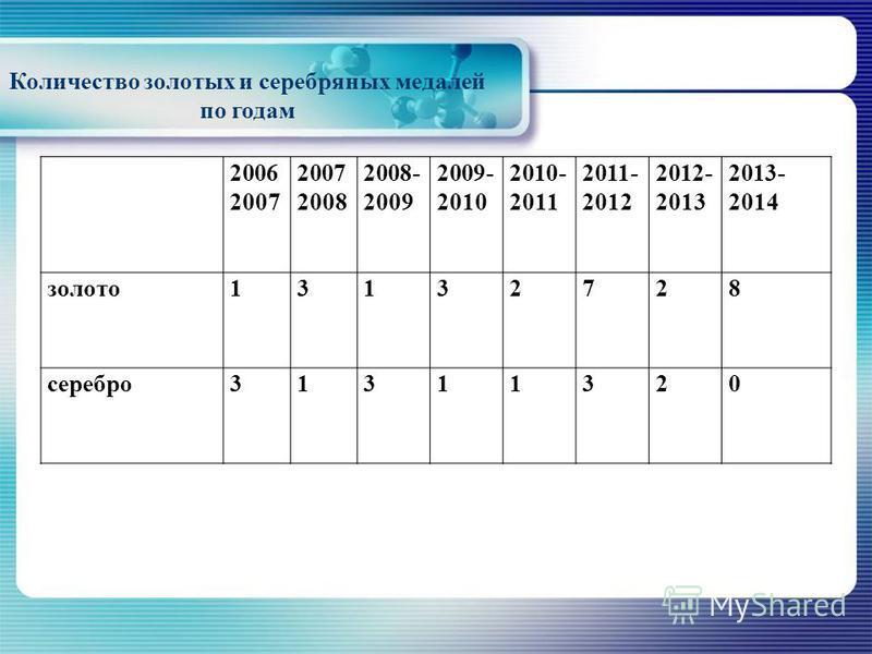 Количество золотых и серебряных медалей по годам 2006 2007 2007 2008 2008- 2009 2009- 2010 2010- 2011 2011- 2012 2012- 2013 2013- 2014 золото 13132728 серебро 31311320
