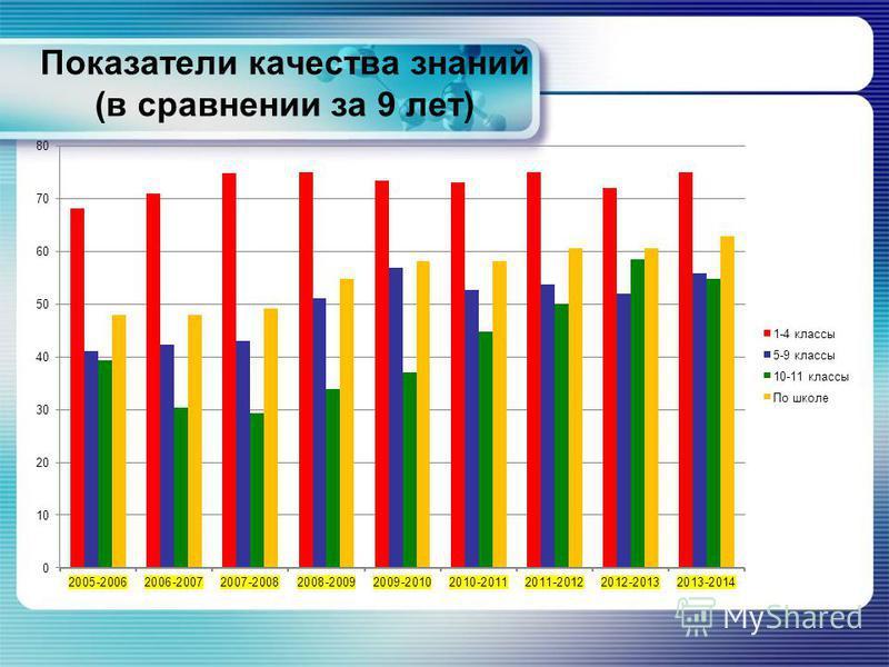 Показатели качества знаний (в сравнении за 9 лет)