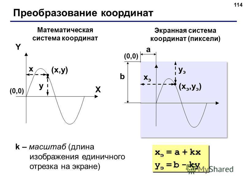 114 Преобразование координат (x,y)(x,y) X Y x y Математическая система координат Экранная система координат (пиксели) (xэ,yэ)(xэ,yэ) xэxэ yэyэ (0,0)(0,0) (0,0)(0,0) a b k – масштаб (длина изображения единичного отрезка на экране) x э = a + kx y э = b