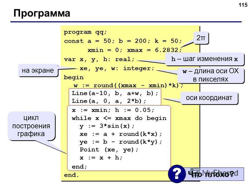 115 Программа 2π2π 2π2π h – шаг изменения x w – длина оси ОХ в пикселях на экране оси координат цикл построения графика program qq; const a = 50; b = 200; k = 50; xmin = 0; xmax = 6.2832; var x, y, h: real; xe, ye, w: integer; begin w := round((xmax