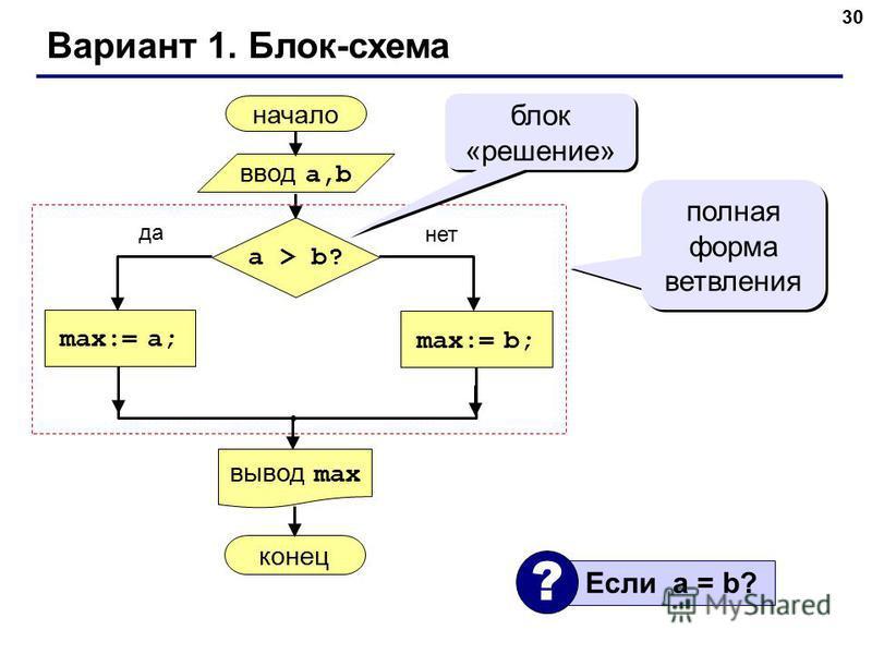 30 Вариант 1. Блок-схема начало max:= a; ввод a,b вывод max a > b? max:= b; конец да нет полная форма ветвления блок «решение» Если a = b? ?