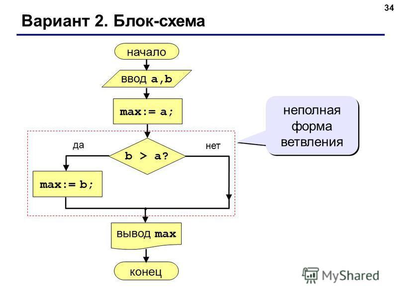 34 Вариант 2. Блок-схема неполная форма ветвления начало max:= a; ввод a,b вывод max max:= b; конец да нет b > a?