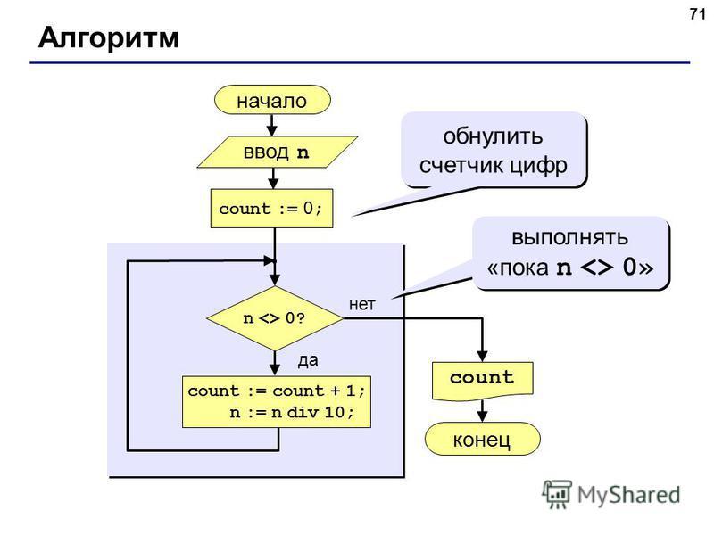 71 Алгоритм начало count конец нет да n <> 0? count := 0 ; count := count + 1; n := n div 10; обнулить счетчик цифр ввод n выполнять «пока n <> 0»