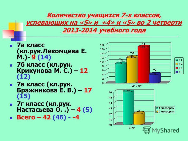 Количество учащихся 7-х классов, успевающих на «5» и «4» и «5» во 2 четверти 2013-2014 учебного года 7 а класс (кл.рук.Лекомцева Е. М.)- 9 (14) 7 б класс (кл.рук. Крикунова М. С.) – 12 (12) 7 в класс (кл.рук. Бражникова Е. В.) – 17 (15) 7 г класс (кл