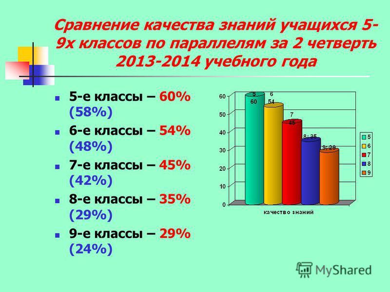 Сравнение качества знаний учащихся 5- 9 х классов по параллелям за 2 четверть 2013-2014 учебного года 5-е классы – 60% (58%) 6-е классы – 54% (48%) 7-е классы – 45% (42%) 8-е классы – 35% (29%) 9-е классы – 29% (24%)
