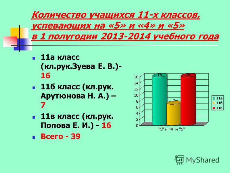 Количество учащихся 11-х классов, успевающих на «5» и «4» и «5» в 1 полугодии 2013-2014 учебного года 11 а класс (кл.рук.Зуева Е. В.)- 16 11 б класс (кл.рук. Арутюнова Н. А.) – 7 11 в класс (кл.рук. Попова Е. И.) - 16 Всего - 39