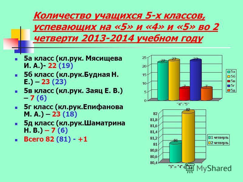 Количество учащихся 5-х классов, успевающих на «5» и «4» и «5» во 2 четверти 2013-2014 учебном году 5 а класс (кл.рук. Мясищева И. А.)- 22 (19) 5 б класс (кл.рук.Будная Н. Е.) – 23 (23) 5 в класс (кл.рук. Заяц Е. В.) – 7 (6) 5 г класс (кл.рук.Епифано