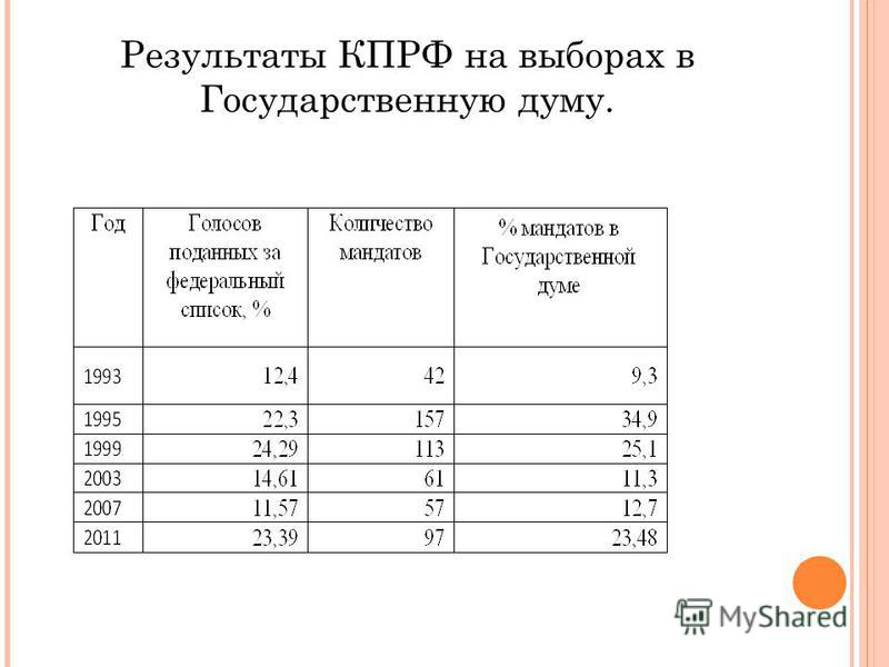 Результаты КПРФ на выборах в Государственную думу.