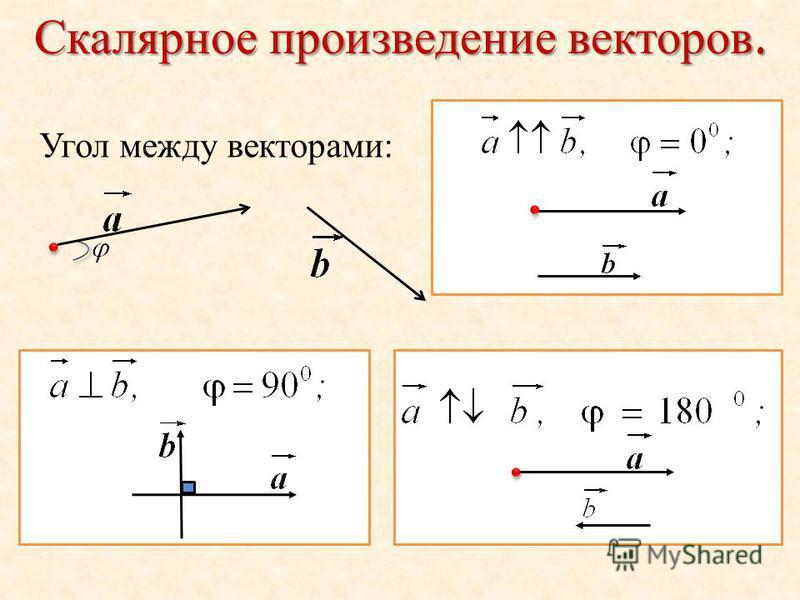 Скалярное произведение векторов. Угол между векторами: