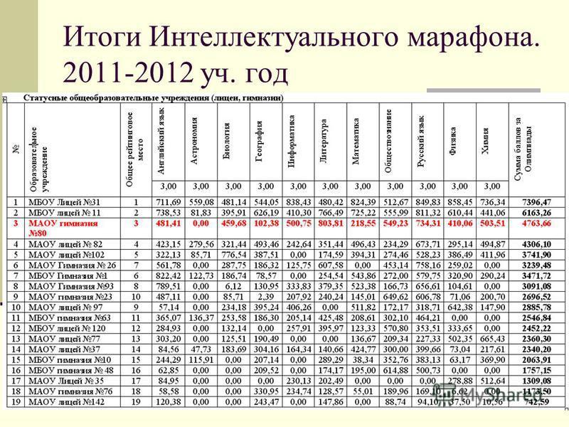 Итоги Интеллектуального марафона. 2011-2012 уч. год