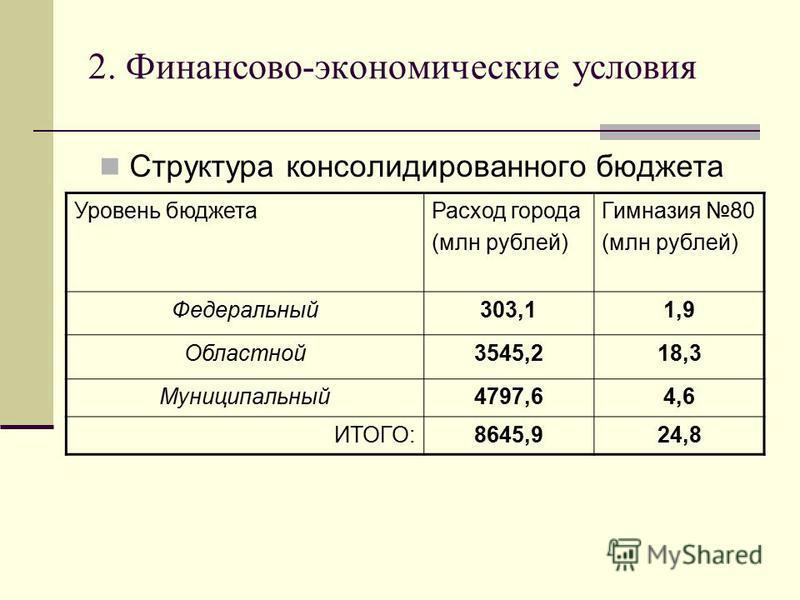 2. Финансово-экономические условия Структура консолидированного бюджета Уровень бюджета Расход города (млн рублей) Гимназия 80 (млн рублей) Федеральный 303,11,9 Областной 3545,218,3 Муниципальный 4797,64,6 ИТОГО:8645,924,8