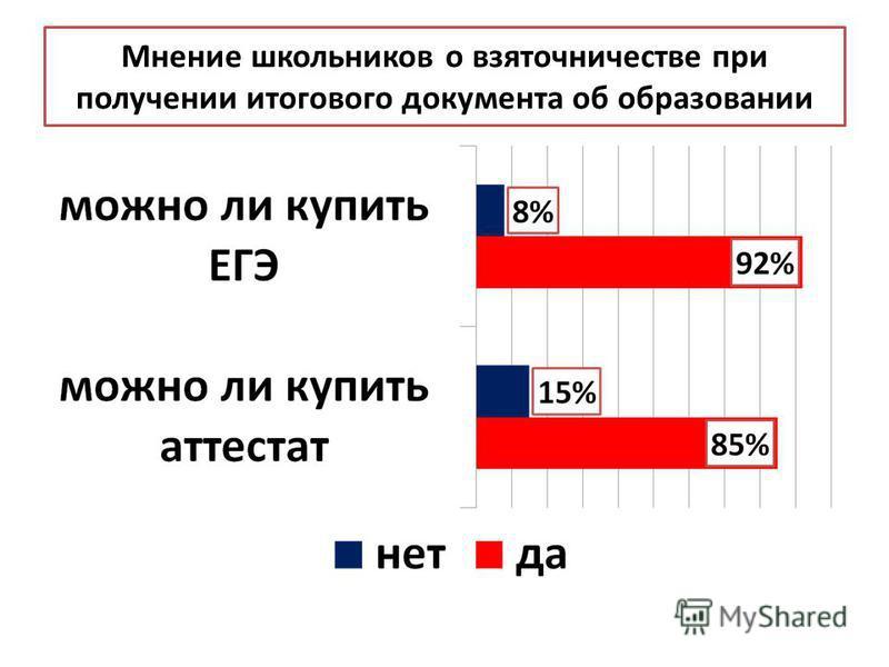 Мнение школьников о взяточничестве при получении итогового документа об образовании