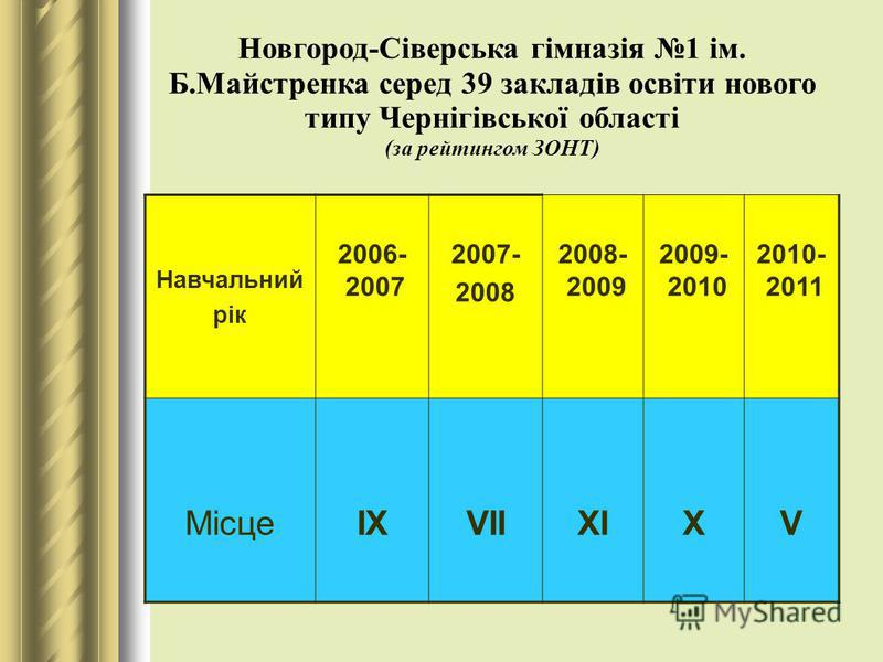 Новгород-Сіверська гімназія 1 ім. Б.Майстренка серед 39 закладів освіти нового типу Чернігівської області (за рейтингом ЗОНТ) Навчальний рік 2006- 2007 2007- 2008 2008- 2009 2009- 2010 2010- 2011 МісцеІХVІІХІХV