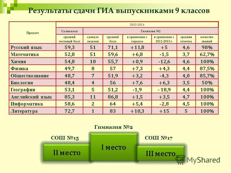 Результаты сдачи ГИА выпускниками 9 классов II место I место III место Гимназия 2 СОШ 15СОШ 17 Предмет 2013-2014 Соликамск Гимназия 2 средний тестовый балл сдавало экзамен средний балл в сравнении с городом в сравнении с 2012-2013 г. средняя отметка