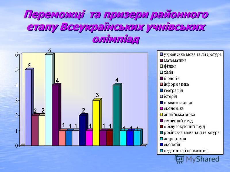 Переможці та призери районного етапу Всеукраїнських учнівських олімпіад Переможці та призери районного етапу Всеукраїнських учнівських олімпіад