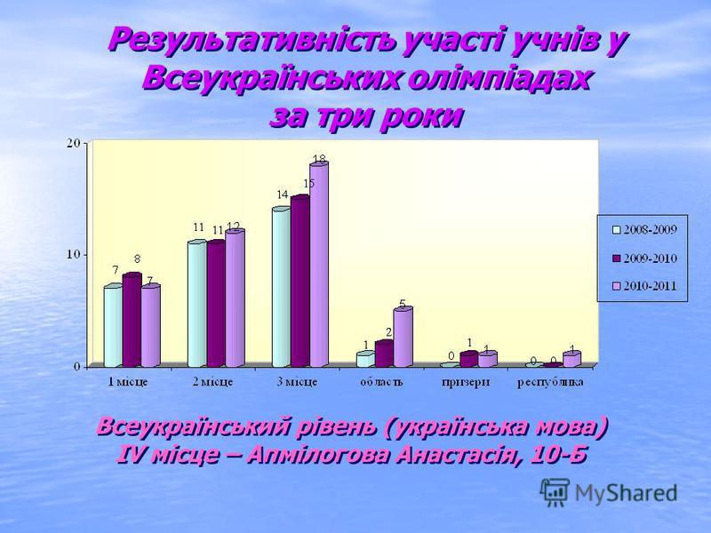 Результативність участі учнів у Всеукраїнських олімпіадах за три роки Результативність участі учнів у Всеукраїнських олімпіадах за три роки Всеукраїнський рівень (українська мова) IV місце – Апмілогова Анастасія, 10-Б Всеукраїнський рівень (українськ
