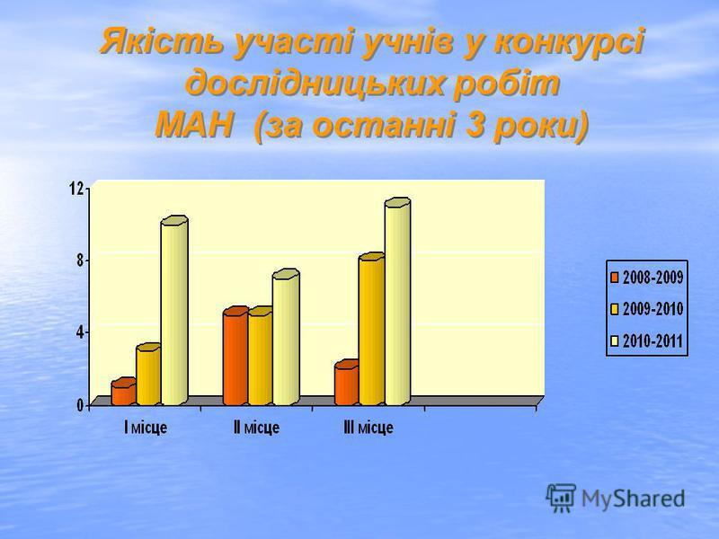 Якість участі учнів у конкурсі дослідницьких робіт МАН (за останні 3 роки) Якість участі учнів у конкурсі дослідницьких робіт МАН (за останні 3 роки)