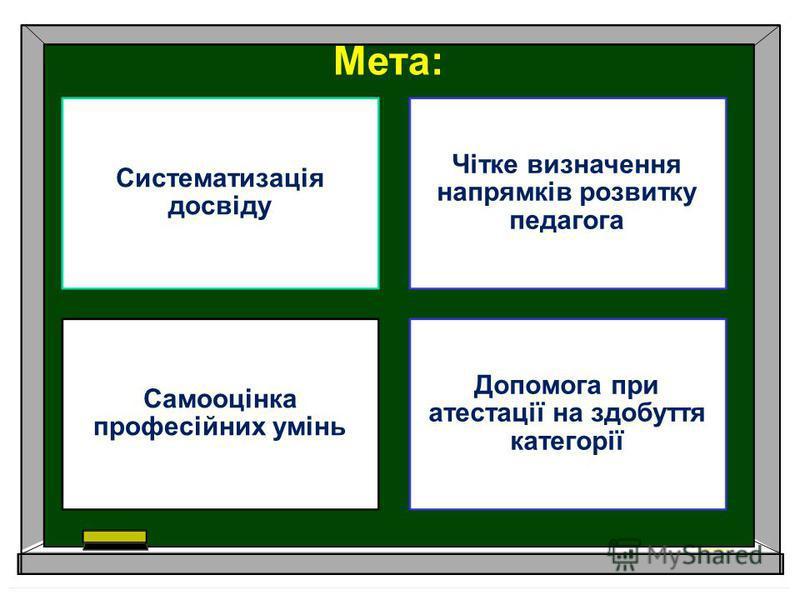 Мета: Систематизація досвіду Чітке визначення напрямків розвитку педагога Самооцінка професійних умінь Допомога при атестації на здобуття категорії