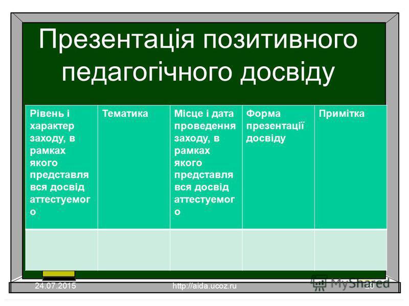 Презентація позитивного педагогічного досвіду Рівень і характер заходу, в рамках якого представля вся досвід аттестуемог о ТематикаМісце і дата проведення заходу, в рамках якого представля вся досвід аттестуемог о Форма презентації досвіду Примітка 2