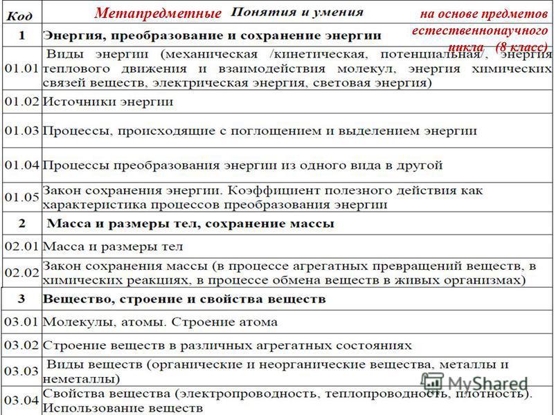 Метапредметные на основе предметов естественнонаучного цикла (8 класс)