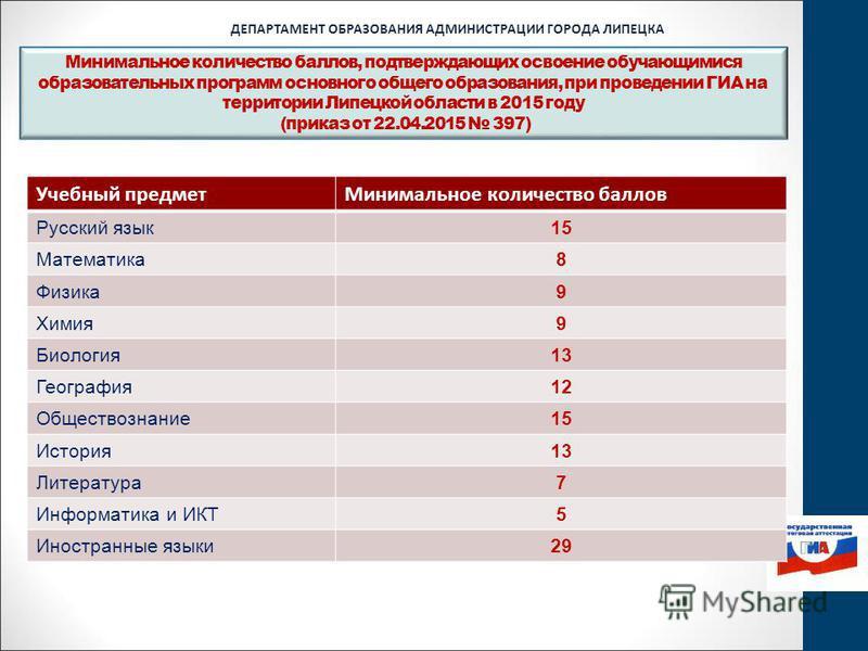 Минимальное количество баллов, подтверждающих освоение обучающимися образовательных программ основного общего образования, при проведении ГИА на территории Липецкой области в 2015 году (приказ от 22.04.2015 397) ДЕПАРТАМЕНТ ОБРАЗОВАНИЯ АДМИНИСТРАЦИИ