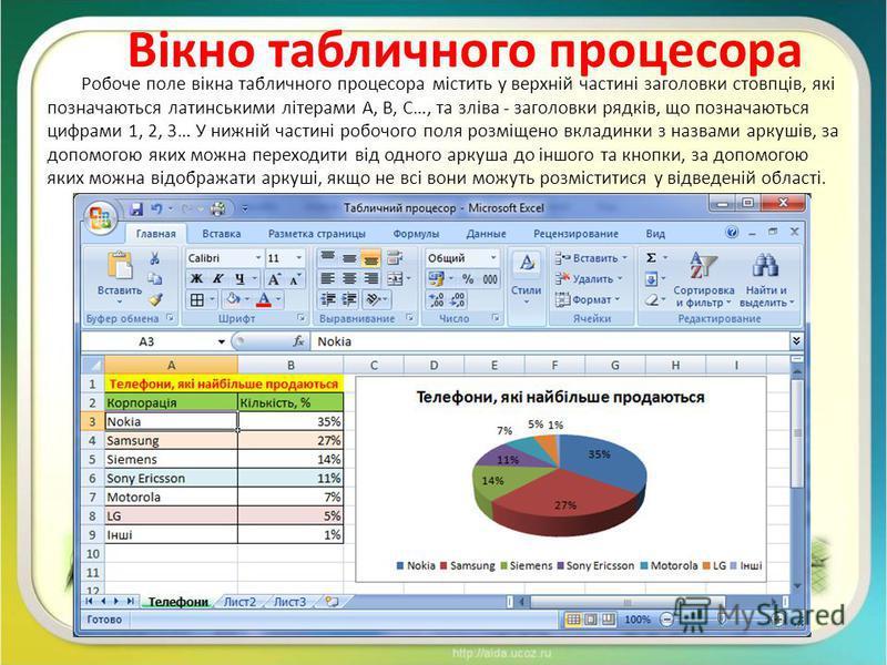 Вікно табличного процесора Робоче поле вікна табличного процесора містить у верхній частині заголовки стовпців, які позначаються латинськими літерами А, В, С…, та зліва - заголовки рядків, що позначаються цифрами 1, 2, 3… У нижній частині робочого по